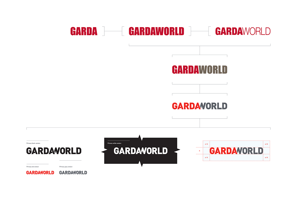 From GARDA to GardaWorld